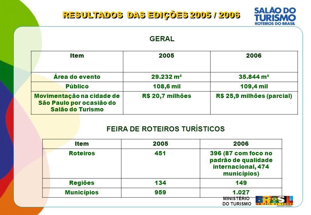 MINISTÉRIO DO TURISMO Item20052006 Área do evento29.232 m²35.844 m² Público108,6 mil109,4 mil Movimentação na cidade de São Paulo por ocasião do Salão