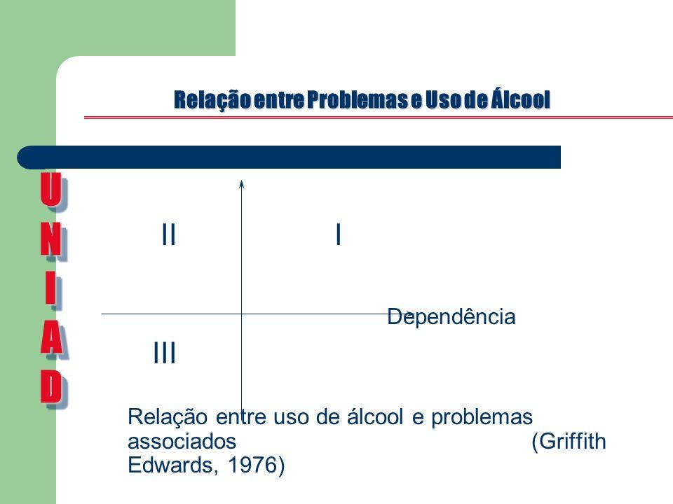 Relação entre Problemas e Uso de Álcool Problemas II I Dependência III Relação entre uso de álcool e problemas associados (Griffith Edwards, 1976) UNI