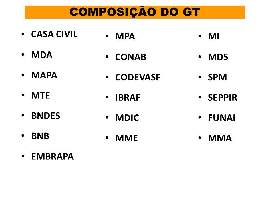 COMPOSIÇÃO DO GT CASA CIVIL MDA MAPA MTE BNDES BNB EMBRAPA MI MDS SPM SEPPIR FUNAI MMA MPA CONAB CODEVASF IBRAF MDIC MME