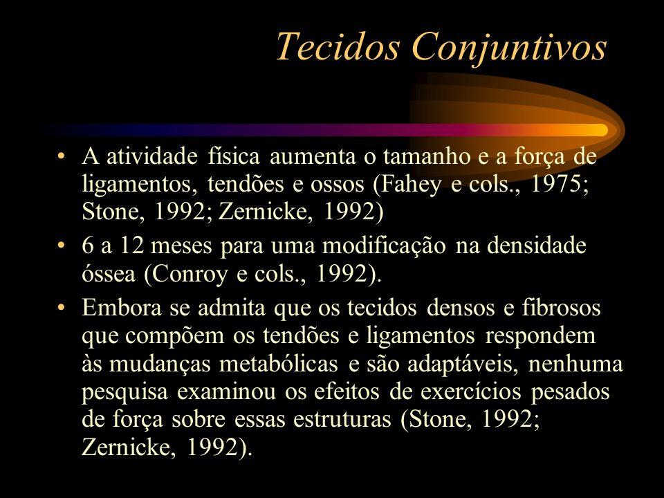 Tecidos Conjuntivos A atividade física aumenta o tamanho e a força de ligamentos, tendões e ossos (Fahey e cols., 1975; Stone, 1992; Zernicke, 1992) 6