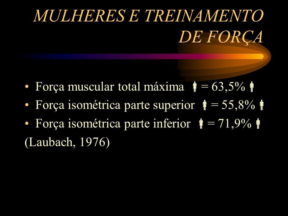 MULHERES E TREINAMENTO DE FORÇA Força muscular total máxima = 63,5% Força isométrica parte superior = 55,8% Força isométrica parte inferior = 71,9% (L