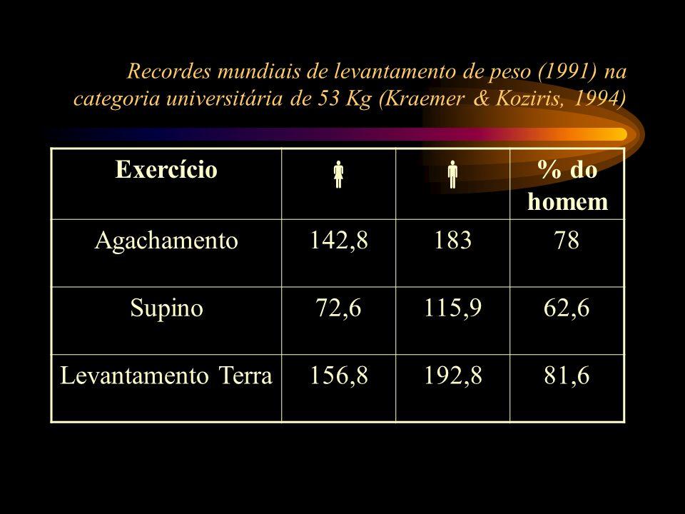 Recordes mundiais de levantamento de peso (1991) na categoria universitária de 53 Kg (Kraemer & Koziris, 1994) Exercício % do homem Agachamento142,818