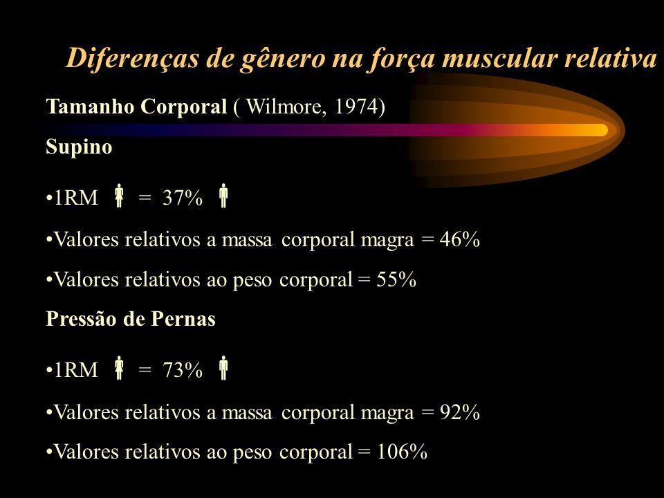 Diferenças de gênero na força muscular relativa Tamanho Corporal ( Wilmore, 1974) Supino 1RM = 37% Valores relativos a massa corporal magra = 46% Valo