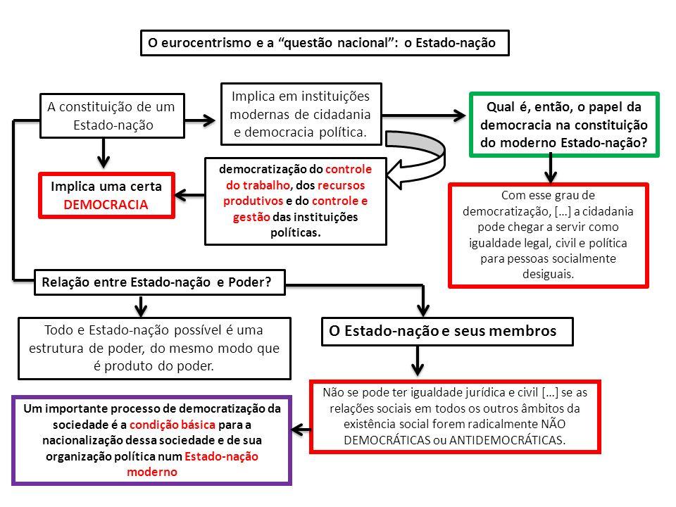O eurocentrismo e a questão nacional: o Estado-nação A constituição de um Estado-nação Implica em instituições modernas de cidadania e democracia polí