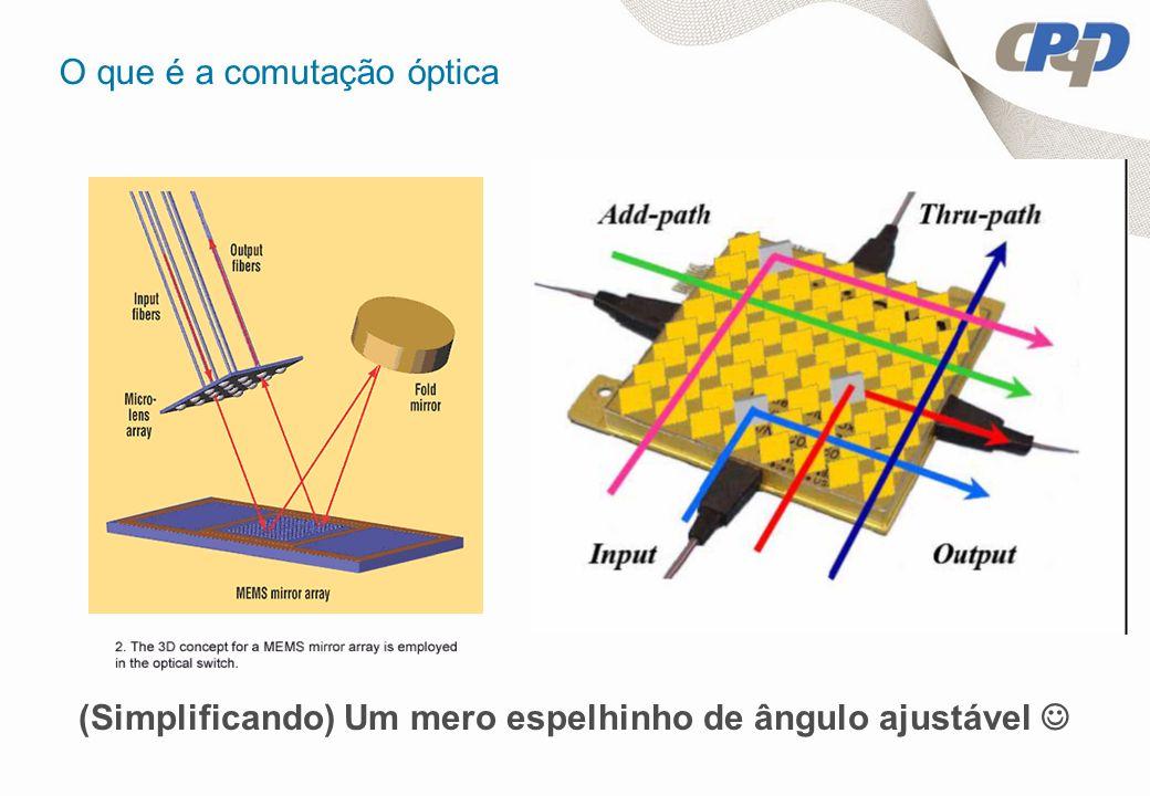 O que é a comutação óptica (Simplificando) Um mero espelhinho de ângulo ajustável