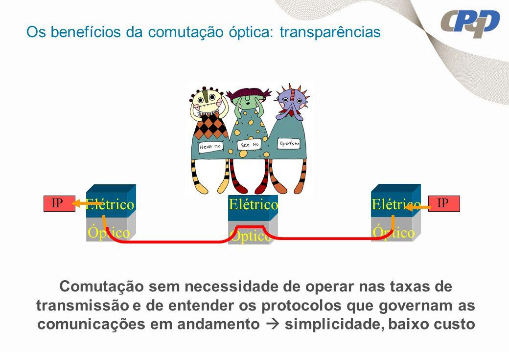 Os benefícios da comutação óptica: transparências Óptico Elétrico Óptico Elétrico IP Comutação sem necessidade de operar nas taxas de transmissão e de