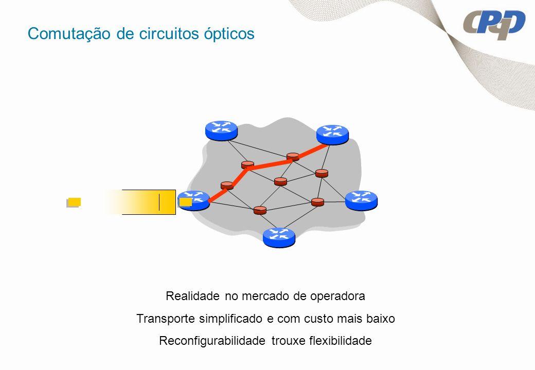 Comutação de circuitos ópticos Realidade no mercado de operadora Transporte simplificado e com custo mais baixo Reconfigurabilidade trouxe flexibilida