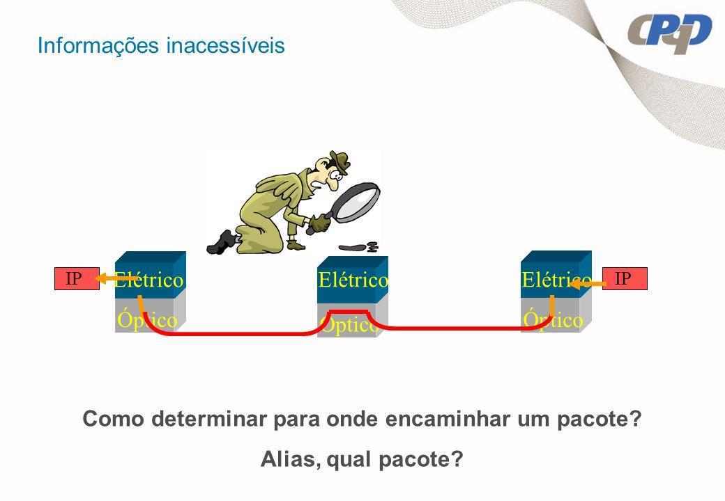 Informações inacessíveis Óptico Elétrico Óptico Elétrico IP Como determinar para onde encaminhar um pacote? Alias, qual pacote?