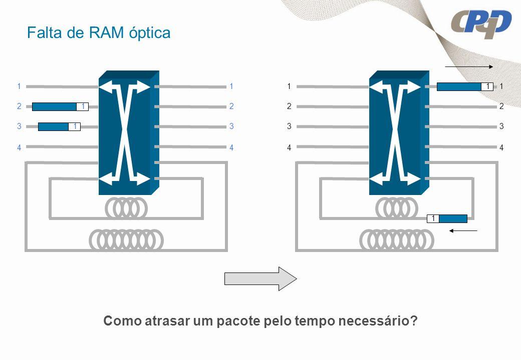Falta de RAM óptica 1 1 1 2 3 4 1 2 3 4 1 1 1 2 3 4 1 2 3 4 Como atrasar um pacote pelo tempo necessário?