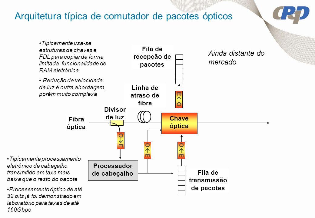 Processador de cabeçalho Chave óptica Linha de atraso de fibra Divisor de luz Fibra óptica O E E O Fila de recepção de pacotes Fila de transmissão de