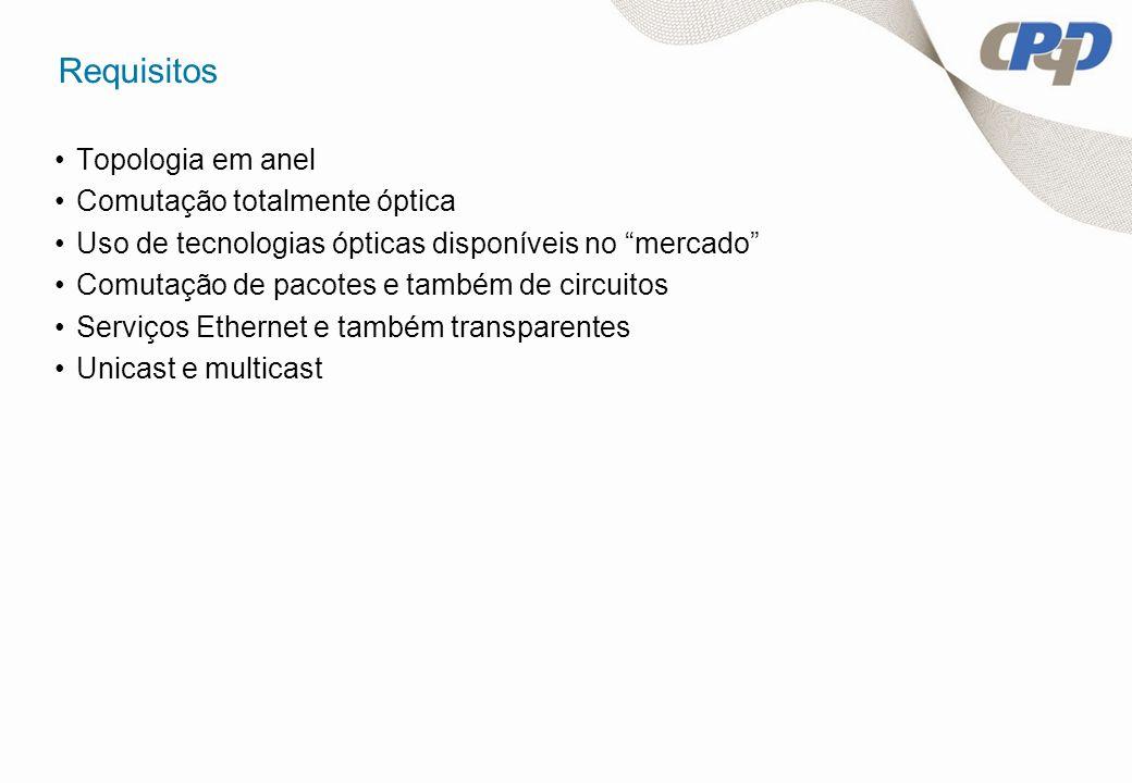 Requisitos Topologia em anel Comutação totalmente óptica Uso de tecnologias ópticas disponíveis no mercado Comutação de pacotes e também de circuitos