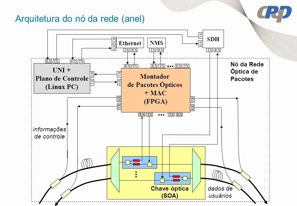 Arquitetura do nó da rede (anel) dados de usuários Montador de Pacotes Ópticos + MAC (FPGA) RXTXRXTX NMS RXTX RX TX RX TX RX UNI + Plano de Controle (