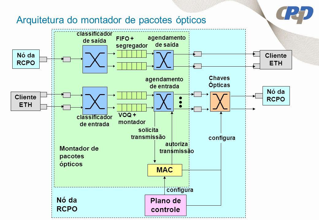 Cliente ETH Nó da RCPO agendamento de saída VOQ + montador agendamento de entrada classificador de saída Chaves Ópticas MAC autoriza transmissão Monta