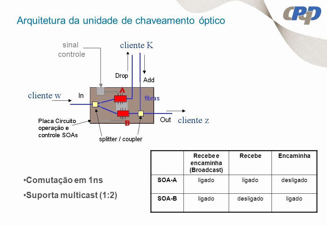 Arquitetura da unidade de chaveamento óptico Recebe e encaminha (Broadcast) RecebeEncaminha SOA-Aligado desligado SOA-Bligadodesligadoligado Comutação