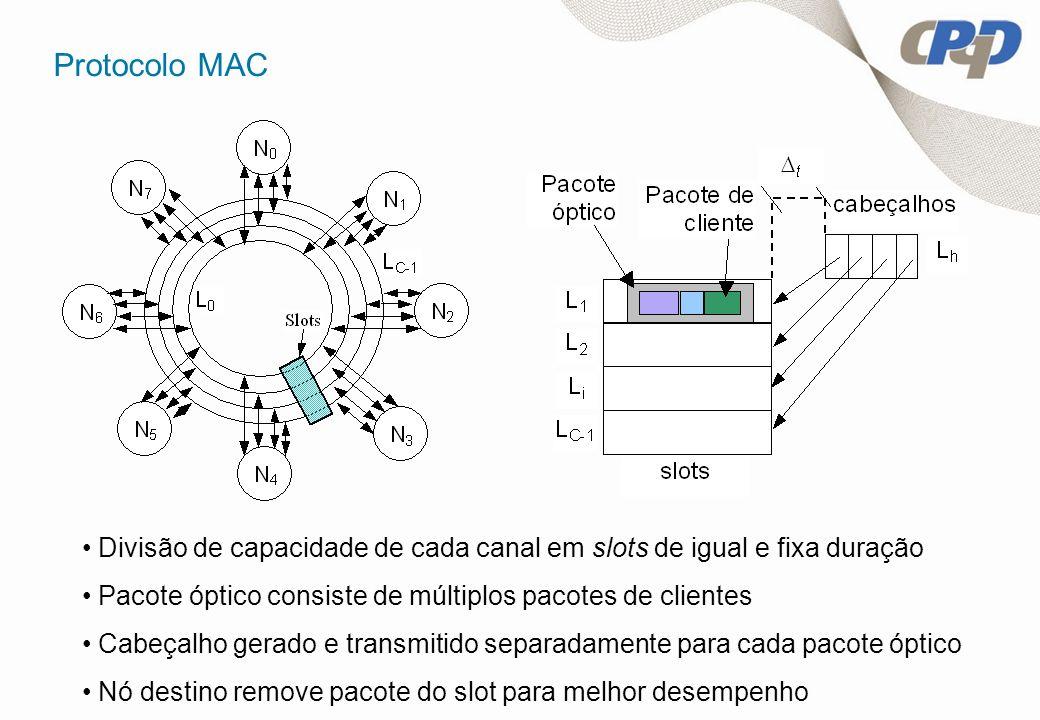 Protocolo MAC Divisão de capacidade de cada canal em slots de igual e fixa duração Pacote óptico consiste de múltiplos pacotes de clientes Cabeçalho g
