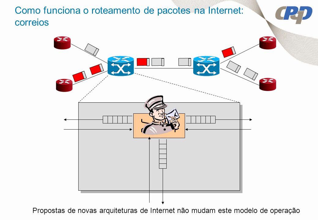 Como funciona o roteamento de pacotes na Internet: correios Propostas de novas arquiteturas de Internet não mudam este modelo de operação
