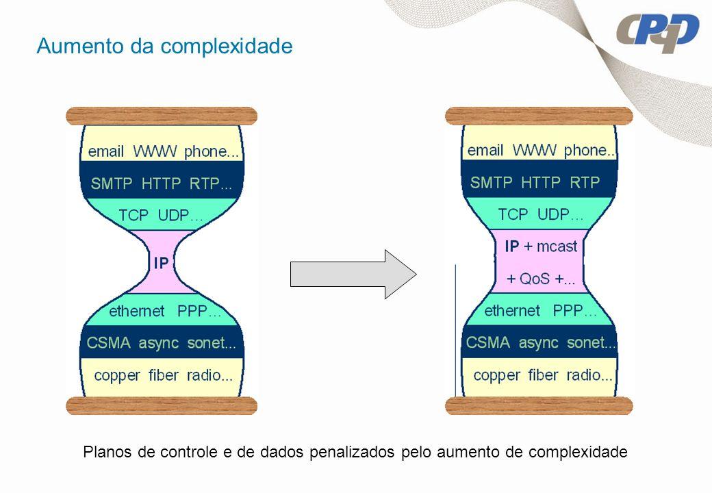 Aumento da complexidade Planos de controle e de dados penalizados pelo aumento de complexidade