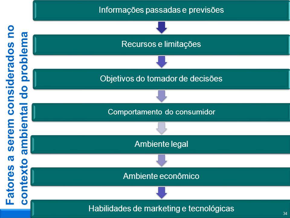 Fatores a serem considerados no contexto ambiental do problema Informações passadas e previsõesRecursos e limitaçõesObjetivos do tomador de decisões C
