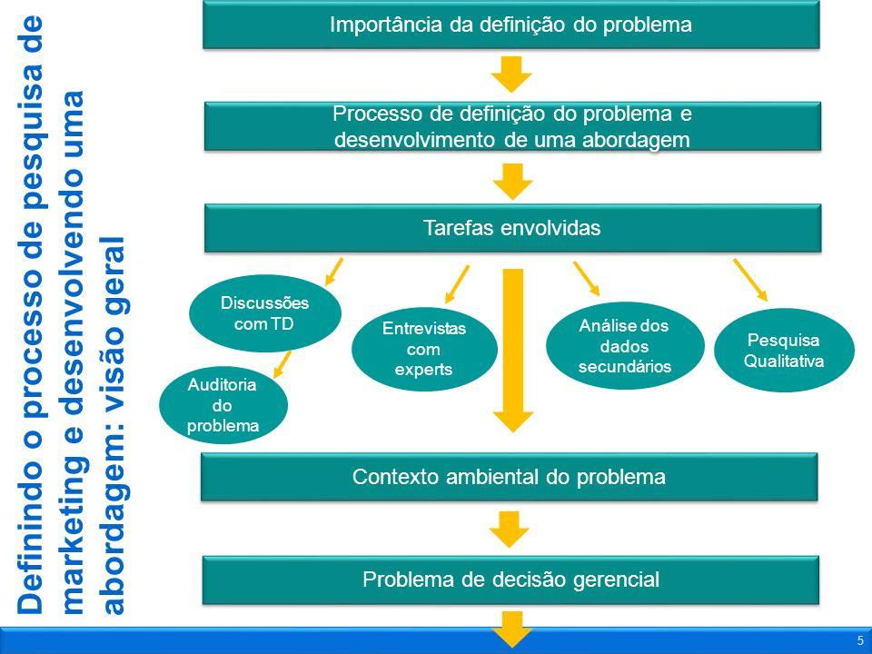 Definindo o processo de pesquisa de marketing e desenvolvendo uma abordagem: visão geral 5 Importância da definição do problema Processo de definição