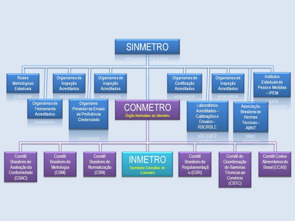 CONMETRO Órgão Normativo do Sinmetro Comitê Brasileiro de Avaliação da Conformidade (CBAC) Comitê Brasileiro de Metrologia (CBM) Comitê Brasileiro de