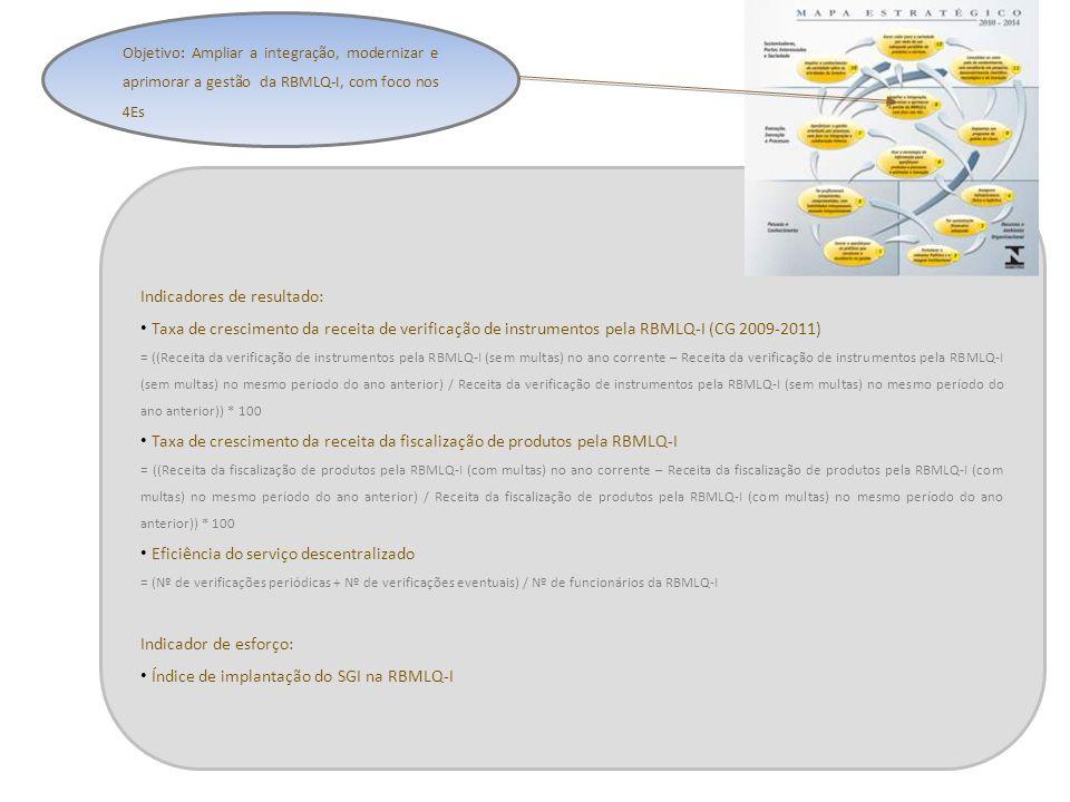 Indicadores de resultado: Taxa de crescimento da receita de verificação de instrumentos pela RBMLQ-I (CG 2009-2011) = ((Receita da verificação de inst