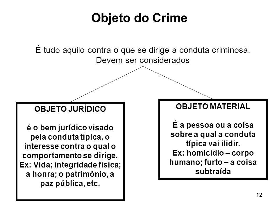 12 Objeto do Crime OBJETO JURÍDICO é o bem jurídico visado pela conduta típica, o interesse contra o qual o comportamento se dirige. Ex: Vida; integri