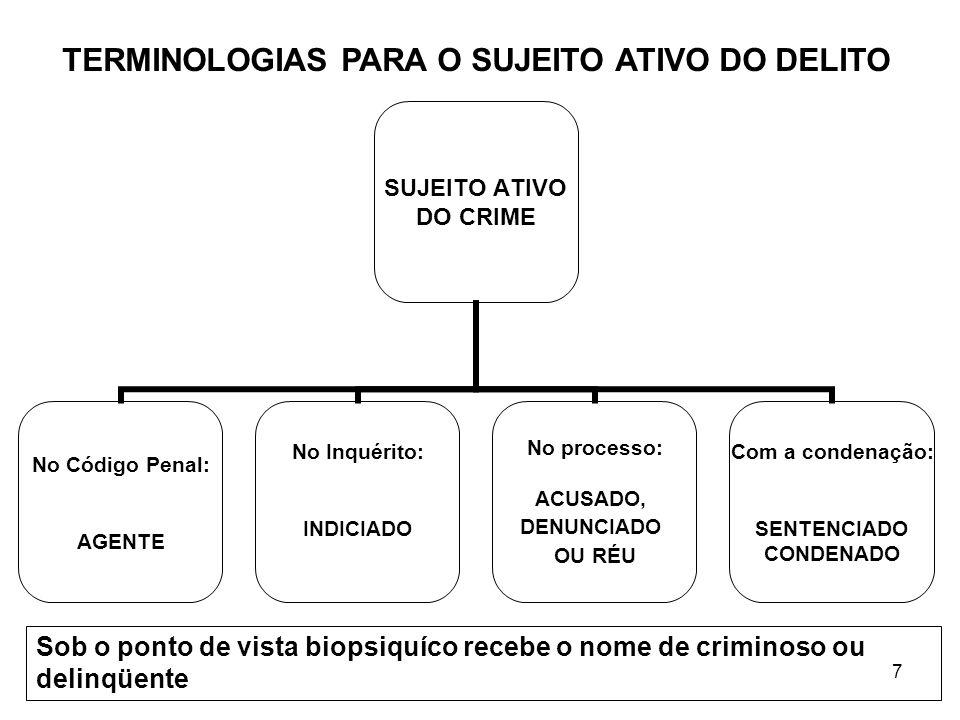 7 SUJEITO ATIVO DO CRIME No Código Penal: AGENTE No Inquérito: INDICIADO No processo: ACUSADO, DENUNCIADO OU RÉU Com a condenação: SENTENCIADO CONDENA