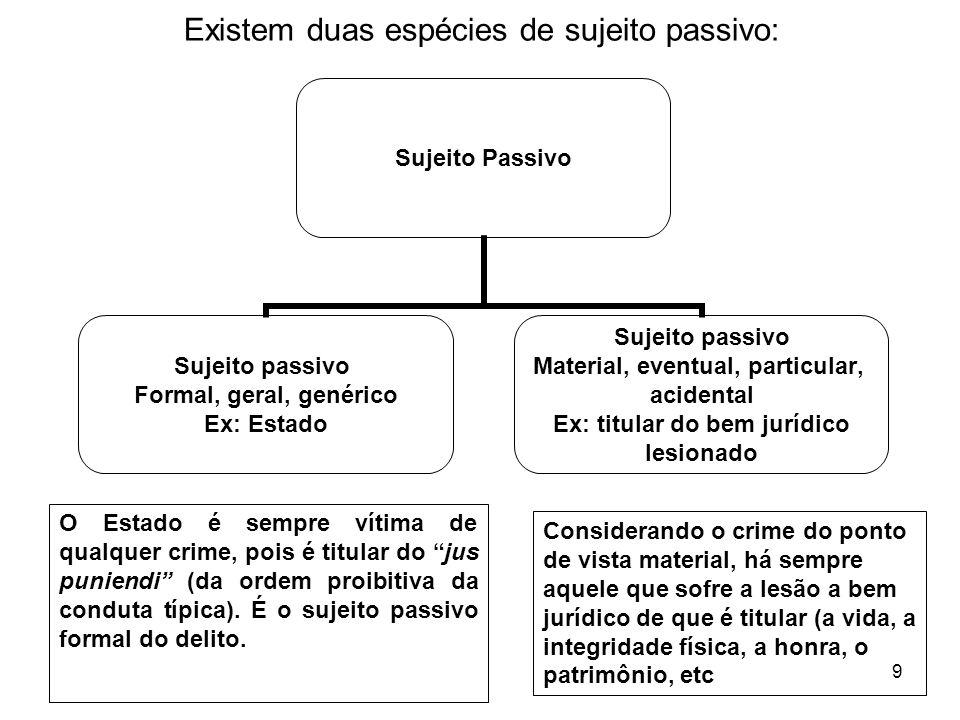 9 Sujeito Passivo Sujeito passivo Formal, geral, genérico Ex: Estado Sujeito passivo Material, eventual, particular, acidental Ex: titular do bem jurí