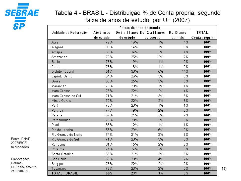 10 Tabela 4 - BRASIL - Distribuição % de Conta própria, segundo faixa de anos de estudo, por UF (2007) Fonte: PNAD- 2007/IBGE - microdados. Elaboração