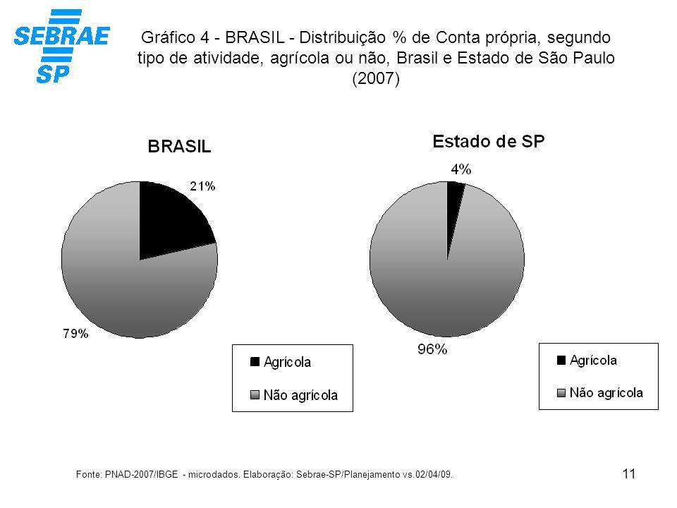 11 Gráfico 4 - BRASIL - Distribuição % de Conta própria, segundo tipo de atividade, agrícola ou não, Brasil e Estado de São Paulo (2007) Fonte: PNAD-2