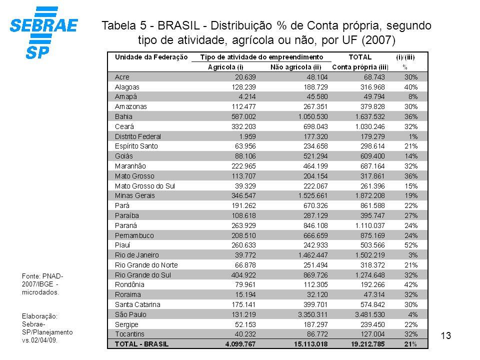 13 Tabela 5 - BRASIL - Distribuição % de Conta própria, segundo tipo de atividade, agrícola ou não, por UF (2007) Fonte: PNAD- 2007/IBGE - microdados.