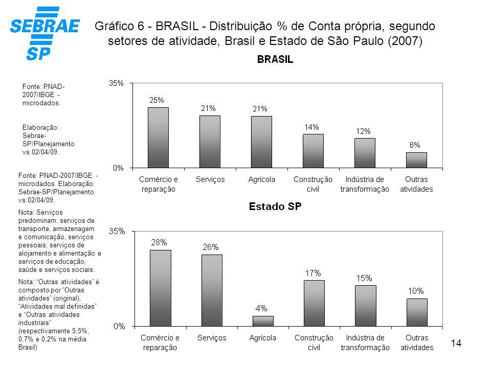 14 Gráfico 6 - BRASIL - Distribuição % de Conta própria, segundo setores de atividade, Brasil e Estado de São Paulo (2007) Fonte: PNAD-2007/IBGE - mic