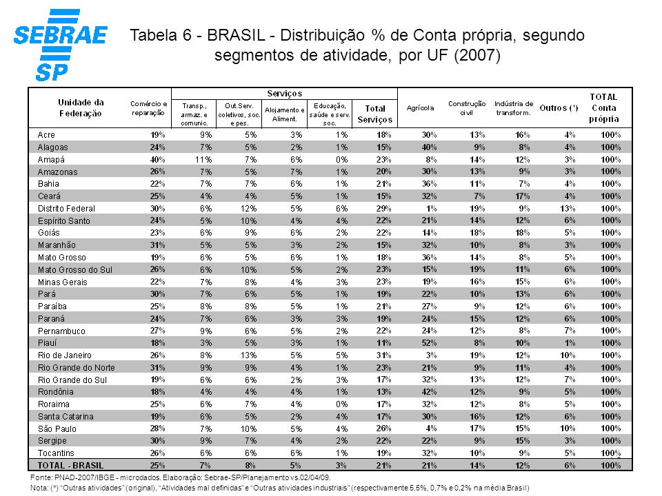 16 Tabela 6 - BRASIL - Distribuição % de Conta própria, segundo segmentos de atividade, por UF (2007) Fonte: PNAD-2007/IBGE - microdados. Elaboração: