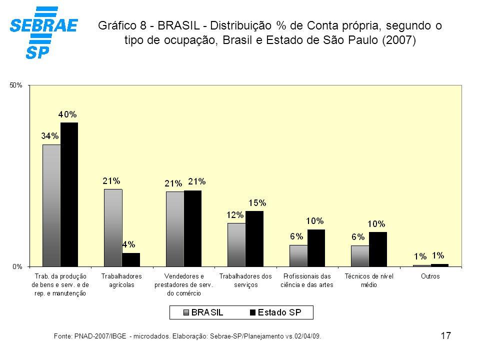 17 Gráfico 8 - BRASIL - Distribuição % de Conta própria, segundo o tipo de ocupação, Brasil e Estado de São Paulo (2007) Fonte: PNAD-2007/IBGE - micro