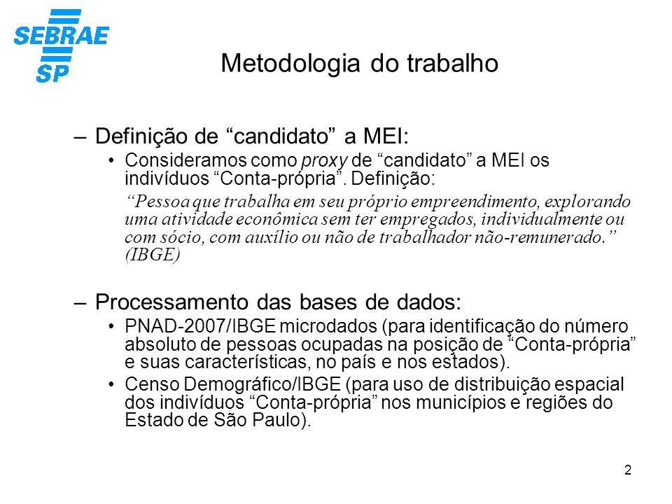 2 Metodologia do trabalho –Definição de candidato a MEI: Consideramos como proxy de candidato a MEI os indivíduos Conta-própria. Definição: Pessoa que