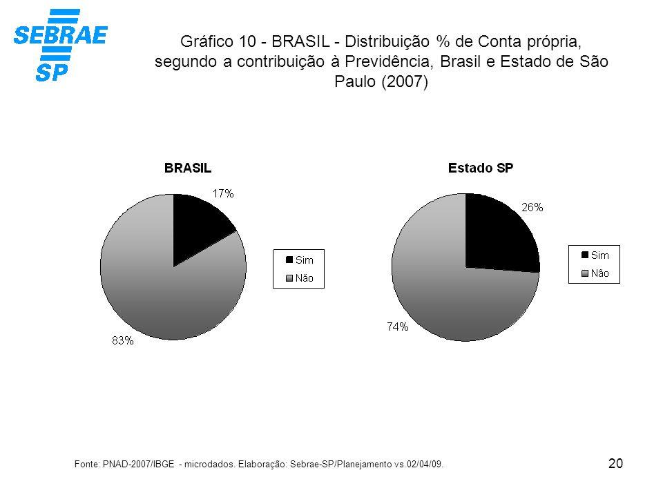 20 Gráfico 10 - BRASIL - Distribuição % de Conta própria, segundo a contribuição à Previdência, Brasil e Estado de São Paulo (2007) Fonte: PNAD-2007/I