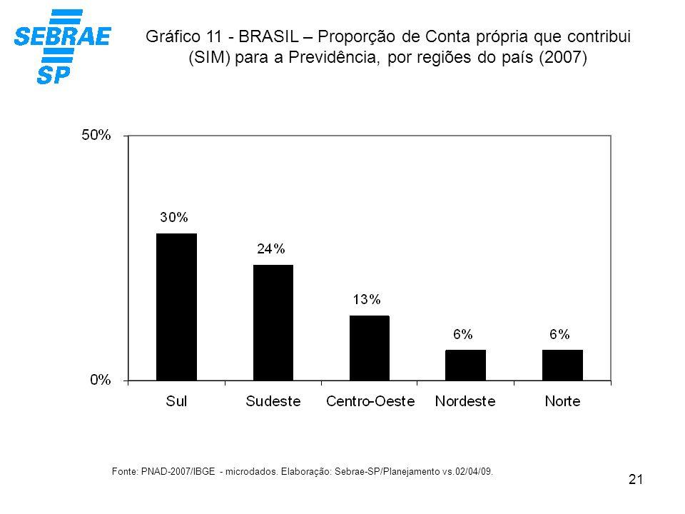 21 Gráfico 11 - BRASIL – Proporção de Conta própria que contribui (SIM) para a Previdência, por regiões do país (2007) Fonte: PNAD-2007/IBGE - microda