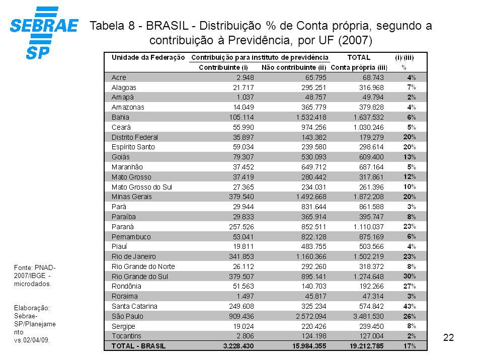 22 Tabela 8 - BRASIL - Distribuição % de Conta própria, segundo a contribuição à Previdência, por UF (2007) Fonte: PNAD- 2007/IBGE - microdados. Elabo