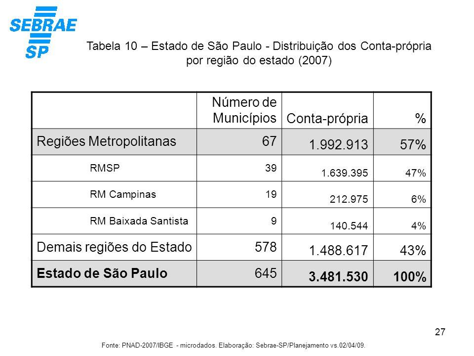 27 Tabela 10 – Estado de São Paulo - Distribuição dos Conta-própria por região do estado (2007) Fonte: PNAD-2007/IBGE - microdados. Elaboração: Sebrae