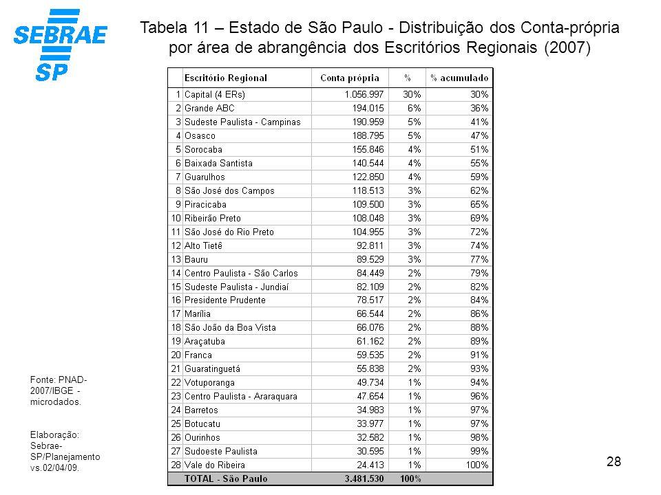 28 Tabela 11 – Estado de São Paulo - Distribuição dos Conta-própria por área de abrangência dos Escritórios Regionais (2007) Fonte: PNAD- 2007/IBGE -