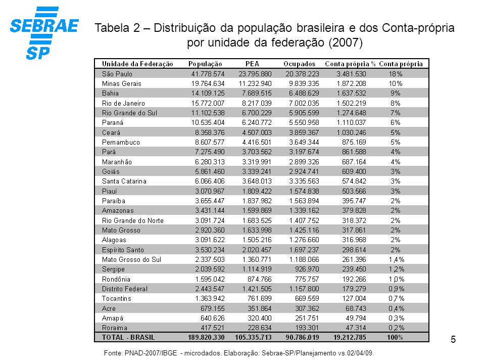 5 Tabela 2 – Distribuição da população brasileira e dos Conta-própria por unidade da federação (2007) Fonte: PNAD-2007/IBGE - microdados. Elaboração: