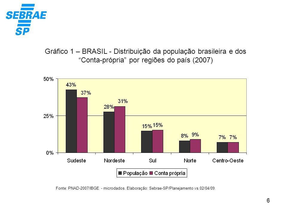 6 Gráfico 1 – BRASIL - Distribuição da população brasileira e dos Conta-própria por regiões do país (2007) Fonte: PNAD-2007/IBGE - microdados. Elabora