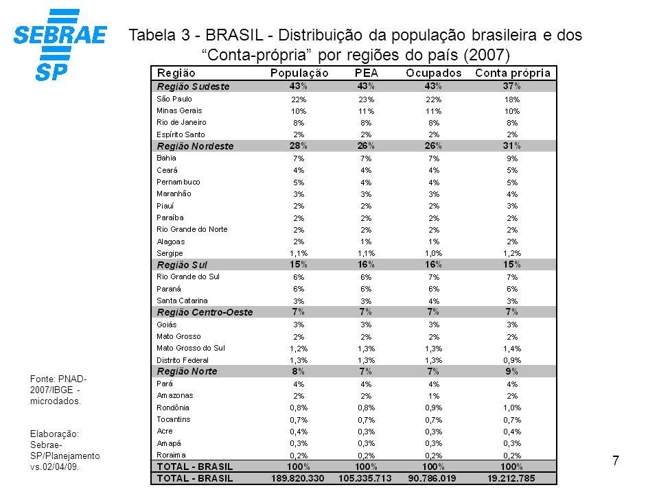 7 Tabela 3 - BRASIL - Distribuição da população brasileira e dos Conta-própria por regiões do país (2007) Fonte: PNAD- 2007/IBGE - microdados. Elabora