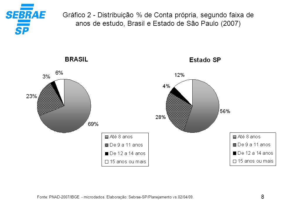 9 Gráfico 3 - BRASIL - Distribuição % de Conta própria, segundo faixa de anos de estudo, por regiões do país (2007) Fonte: PNAD-2007/IBGE - microdados.