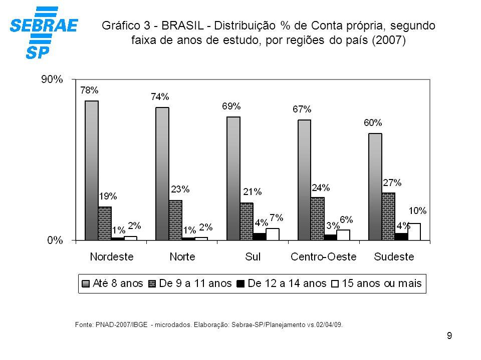 9 Gráfico 3 - BRASIL - Distribuição % de Conta própria, segundo faixa de anos de estudo, por regiões do país (2007) Fonte: PNAD-2007/IBGE - microdados