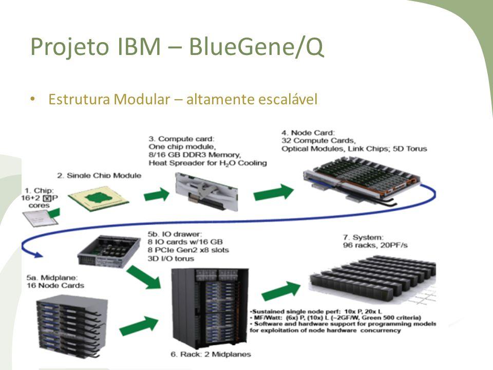 Projeto IBM – BlueGene/Q Estrutura Modular – altamente escalável