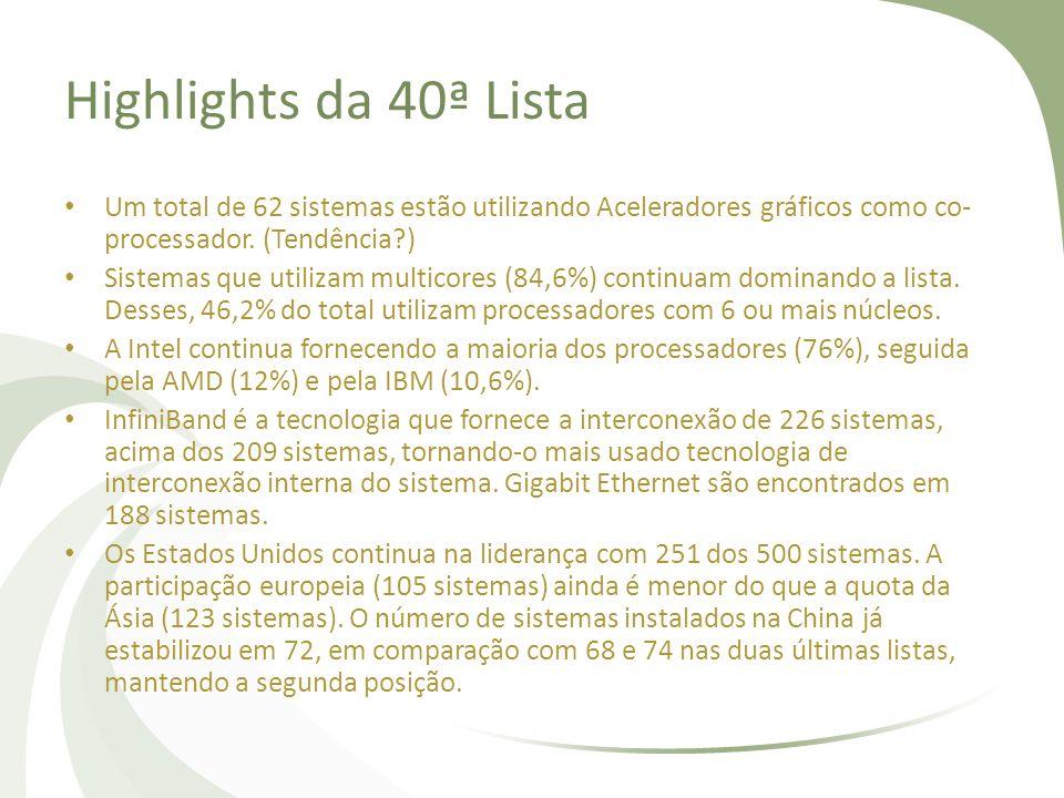 Highlights da 40ª Lista Um total de 62 sistemas estão utilizando Aceleradores gráficos como co- processador. (Tendência?) Sistemas que utilizam multic