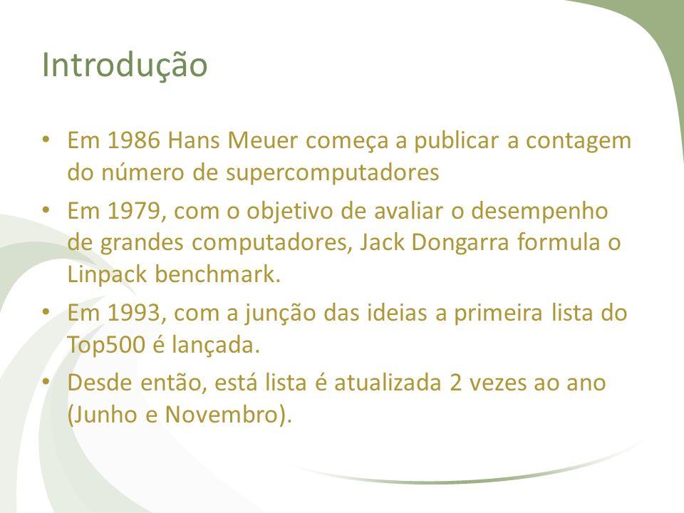 Introdução Em 1986 Hans Meuer começa a publicar a contagem do número de supercomputadores Em 1979, com o objetivo de avaliar o desempenho de grandes c