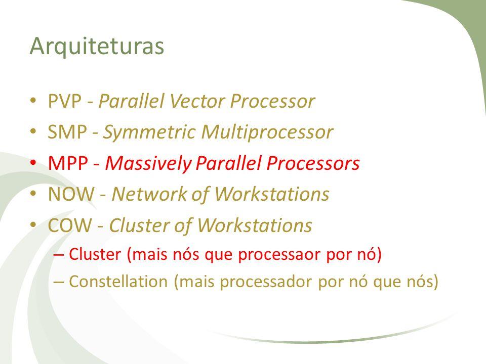 Arquiteturas PVPSMPMPPNOW EscalabilidadeBaixa AltaMedia LatênciaBaixaMediaBaixaAlta ProgramaçãoMediaFacilDificilDiicil CustoAltoMedioAltobaixo