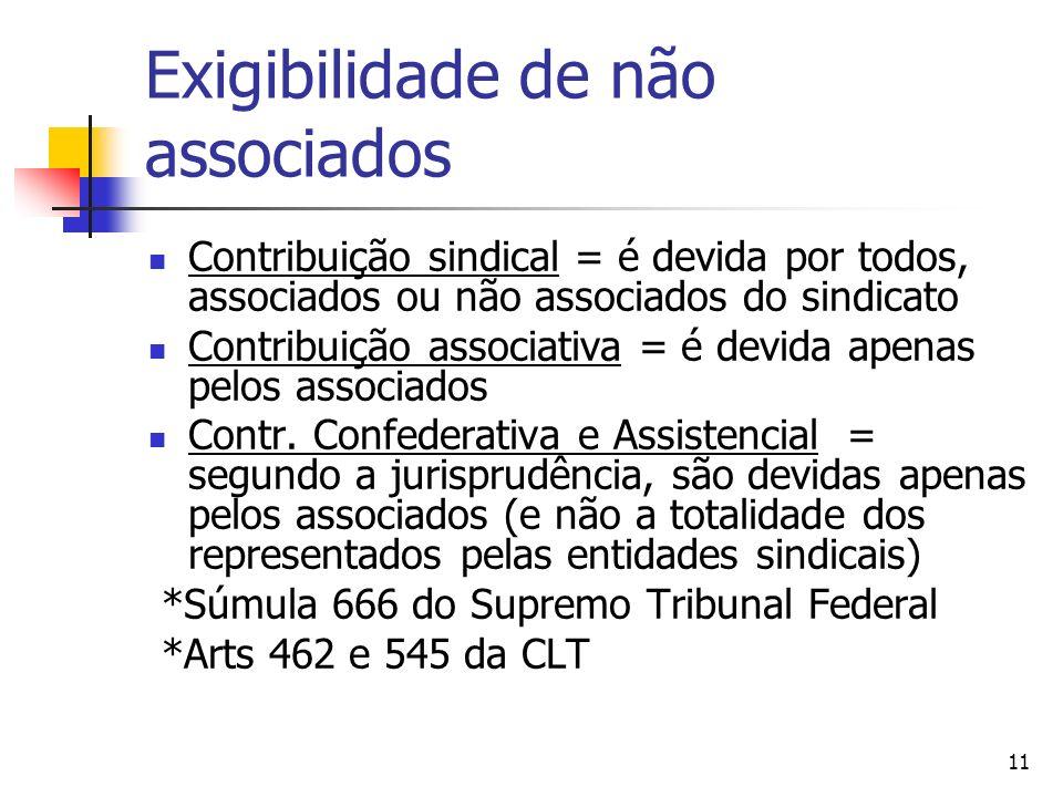 11 Exigibilidade de não associados Contribuição sindical = é devida por todos, associados ou não associados do sindicato Contribuição associativa = é